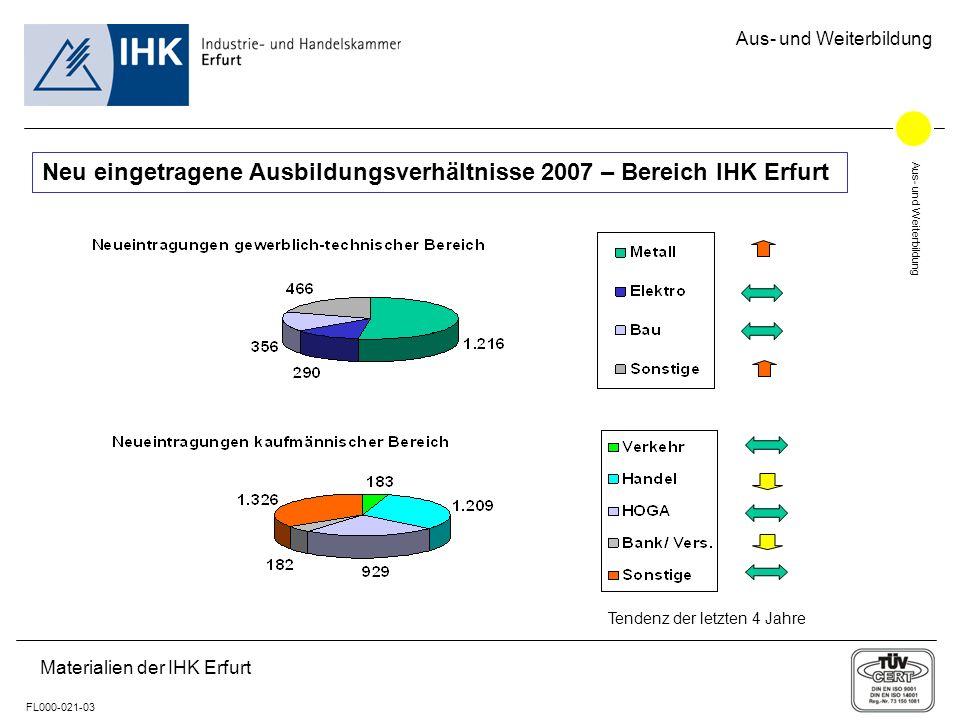 Aus- und Weiterbildung FL000-021-03 Aus- und Weiterbildung Materialien der IHK Erfurt Neu eingetragene Ausbildungsverhältnisse 2007 – Bereich IHK Erfurt Tendenz der letzten 4 Jahre