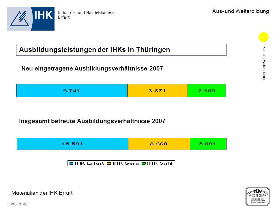 Aus- und Weiterbildung FL000-021-03 Aus- und Weiterbildung Materialien der IHK Erfurt Ausbildungsleistungen der IHKs in Thüringen Neu eingetragene Ausbildungsverhältnisse 2007 Insgesamt betreute Ausbildungsverhältnisse 2007