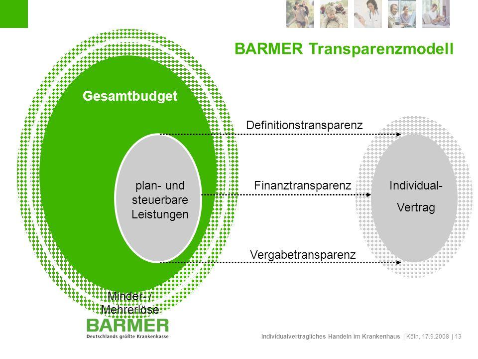 Individualvertragliches Handeln im Krankenhaus | Köln, 17.9.2008 | 13 BARMER Transparenzmodell Gesamtbudget plan- und steuerbare Leistungen Finanztran