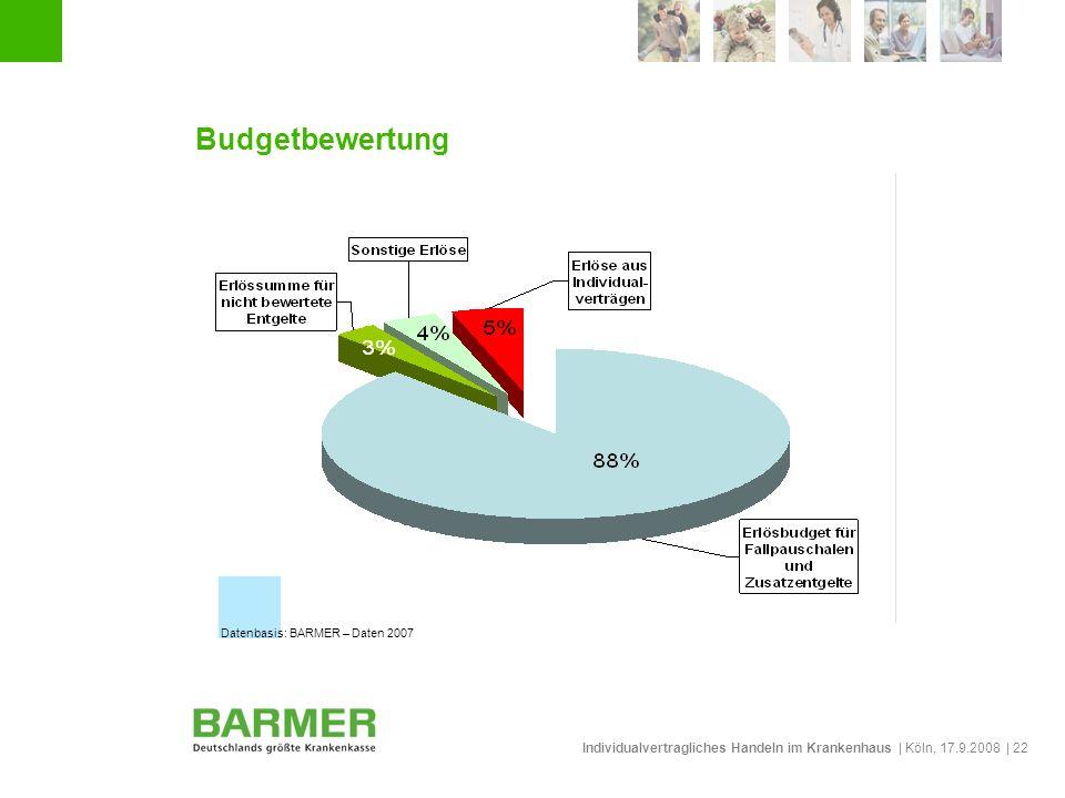 Individualvertragliches Handeln im Krankenhaus | Köln, 17.9.2008 | 22 Budgetbewertung Datenbasis: BARMER – Daten 2007