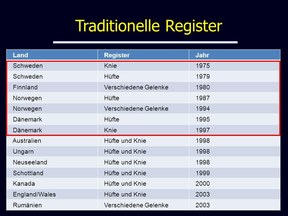 Land Register Jahr Schweden Knie 1975 Schweden Hüfte 1979 Finnland Verschiedene Gelenke 1980 Norwegen Hüfte 1987 Norwegen Verschiedene Gelenke 1994 Dä