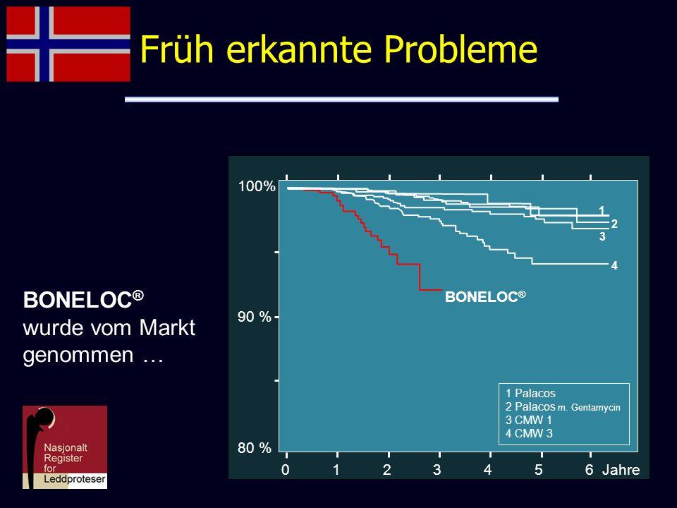 100% 90 % 80 % 0 1 2 3 4 5 6 Jahre BONELOC ® 1 2 3 4 1 Palacos 2 Palacos m. Gentamycin 3 CMW 1 4 CMW 3 BONELOC ® wurde vom Markt genommen … Früh erkan