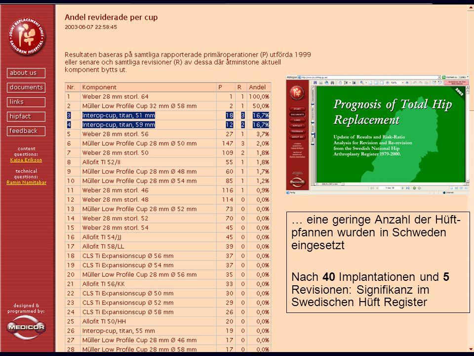 25 … eine geringe Anzahl der Hüft- pfannen wurden in Schweden eingesetzt Nach 40 Implantationen und 5 Revisionen: Signifikanz im Swedischen Hüft Regis