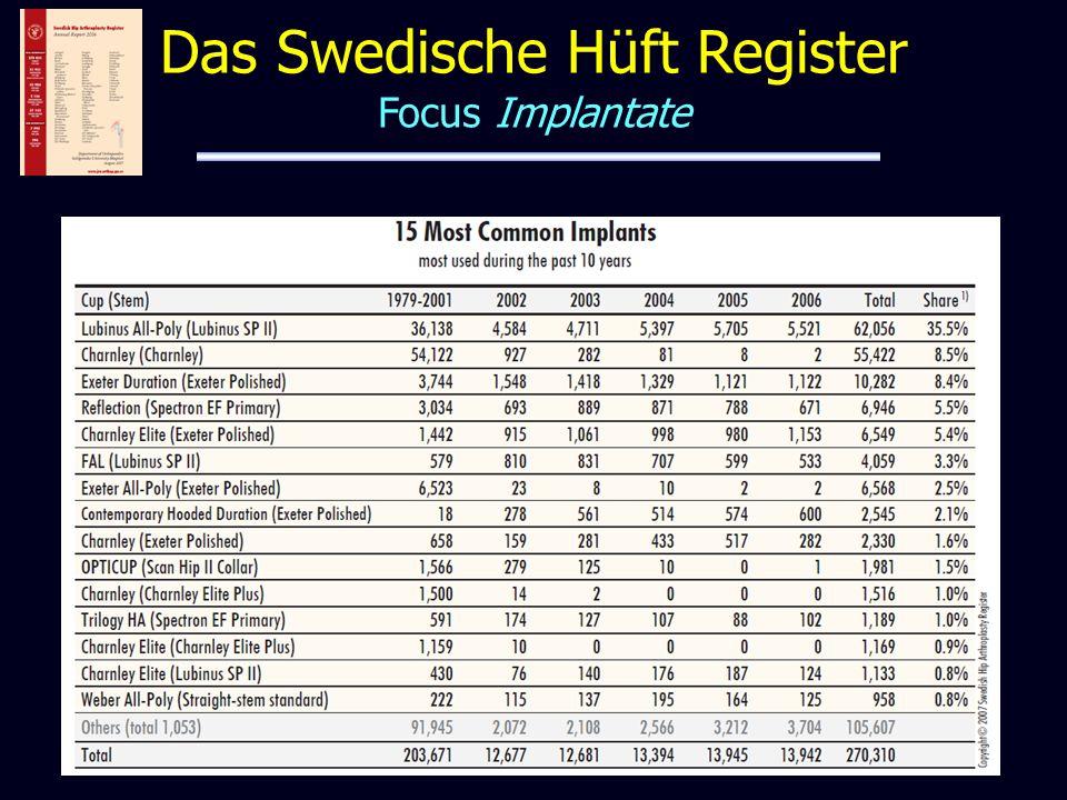 Das Swedische Hüft Register Focus Implantate