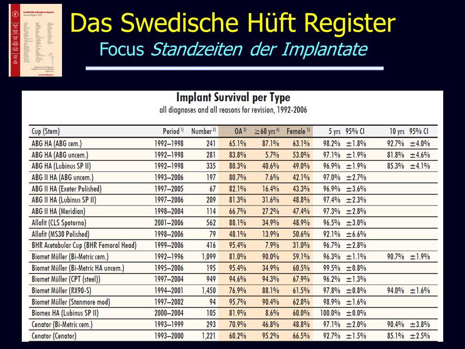 Das Swedische Hüft Register Focus Standzeiten der Implantate