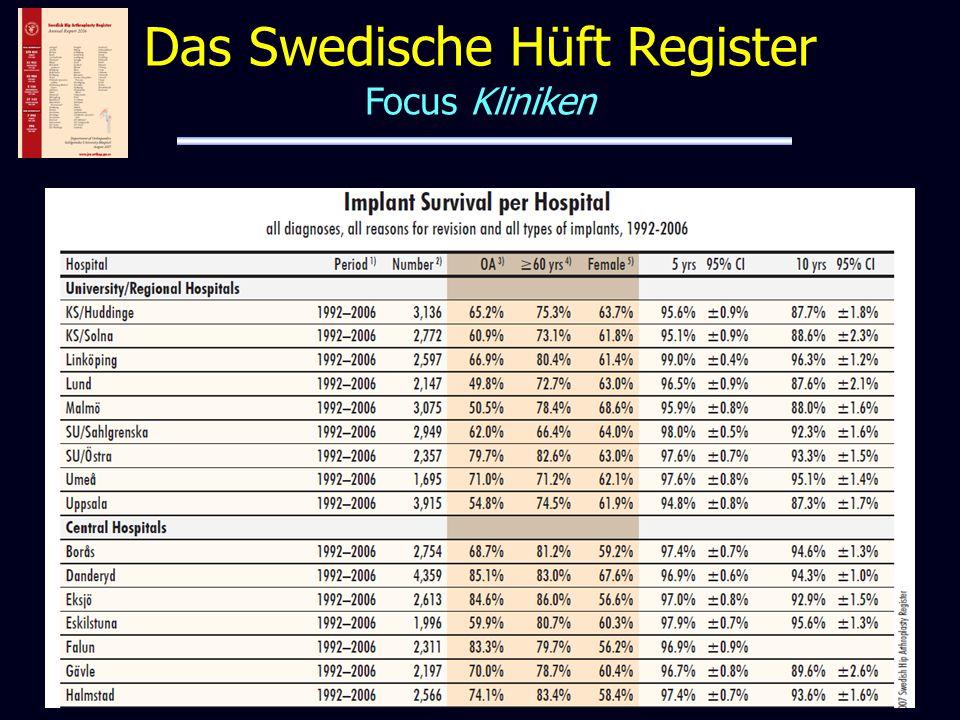 Das Swedische Hüft Register Focus Kliniken