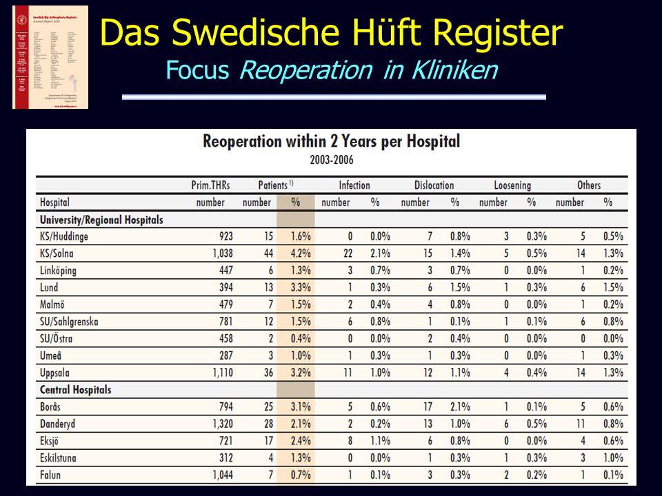 Das Swedische Hüft Register Focus Reoperation in Kliniken