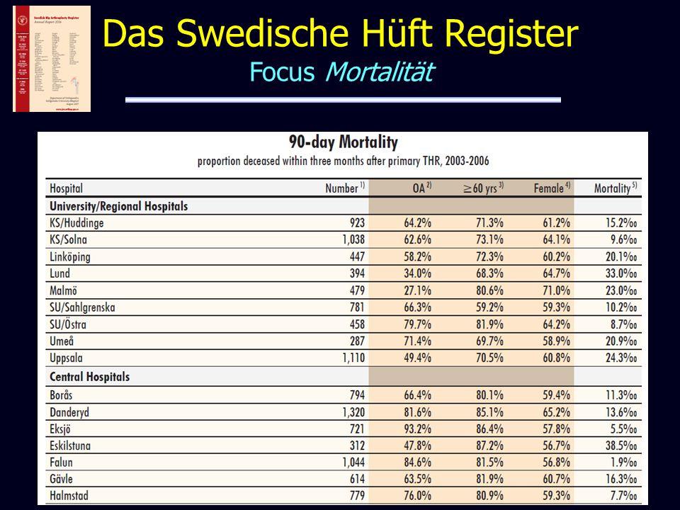 Das Swedische Hüft Register Focus Mortalität
