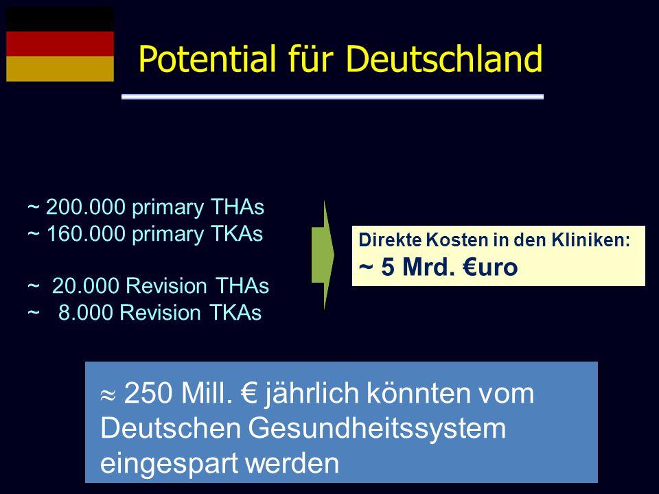Potential für Deutschland ~ 200.000 primary THAs ~ 160.000 primary TKAs ~ 20.000 Revision THAs ~ 8.000 Revision TKAs Direkte Kosten in den Kliniken: ~
