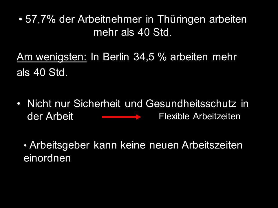 57,7% der Arbeitnehmer in Thüringen arbeiten mehr als 40 Std. Am wenigsten: In Berlin 34,5 % arbeiten mehr als 40 Std. Nicht nur Sicherheit und Gesund