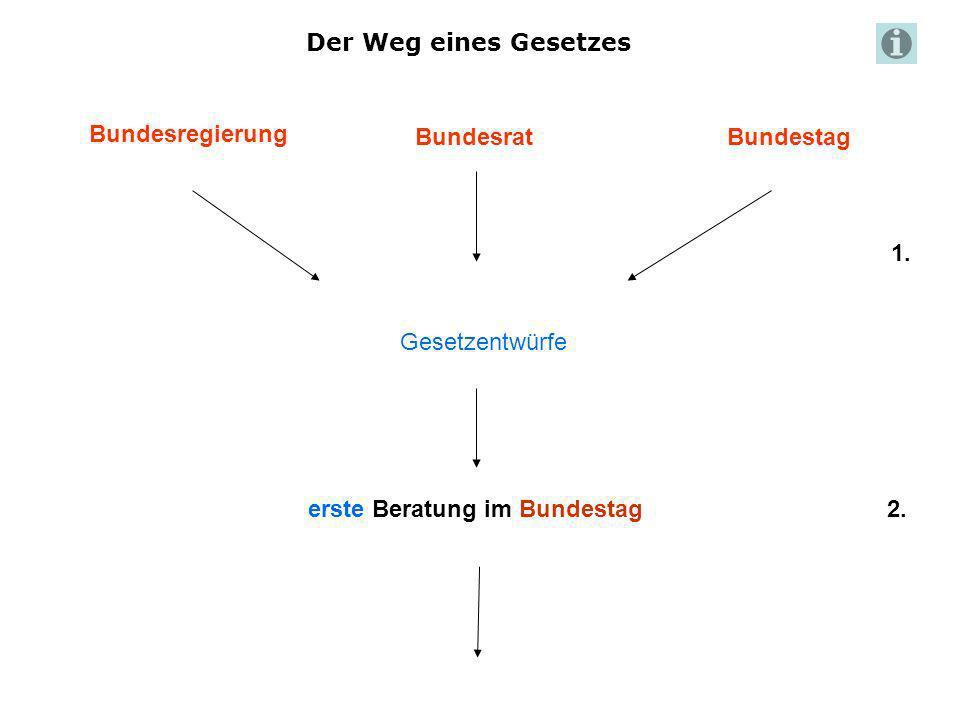 Der Weg eines Gesetzes Bundesregierung BundesratBundestag Gesetzentwürfe erste Beratung im Bundestag 1. 2.