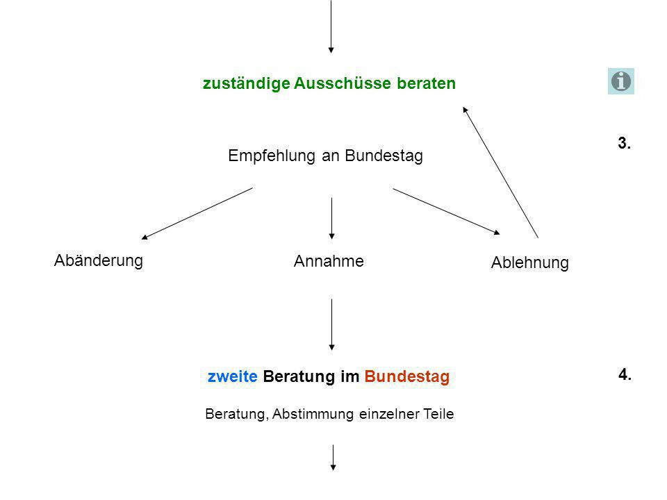 zuständige Ausschüsse beraten Abänderung Annahme Ablehnung Empfehlung an Bundestag 3. zweite Beratung im Bundestag 4. Beratung, Abstimmung einzelner T