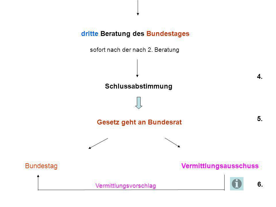 dritte Beratung des Bundestages sofort nach der nach 2. Beratung Schlussabstimmung Gesetz geht an Bundesrat BundestagVermittlungsausschuss 4. 5. 6. Ve