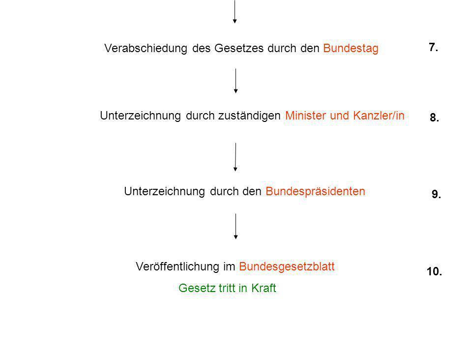 Verabschiedung des Gesetzes durch den Bundestag Unterzeichnung durch zuständigen Minister und Kanzler/in Unterzeichnung durch den Bundespräsidenten Veröffentlichung im Bundesgesetzblatt Gesetz tritt in Kraft 7.