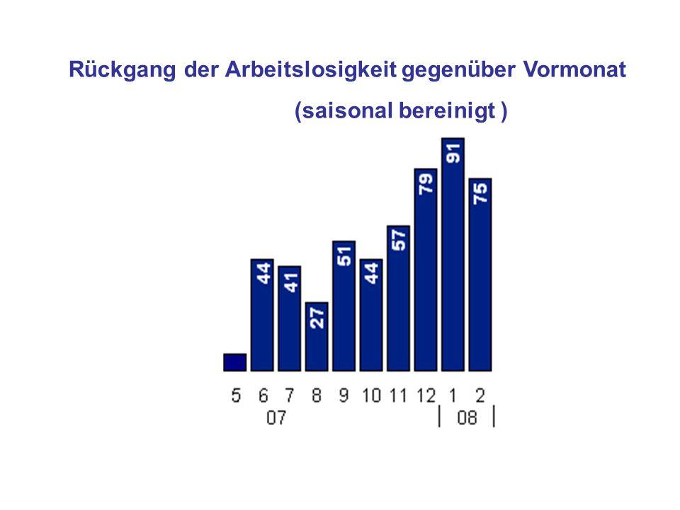 Rückgang der Arbeitslosigkeit gegenüber Vormonat (saisonal bereinigt )