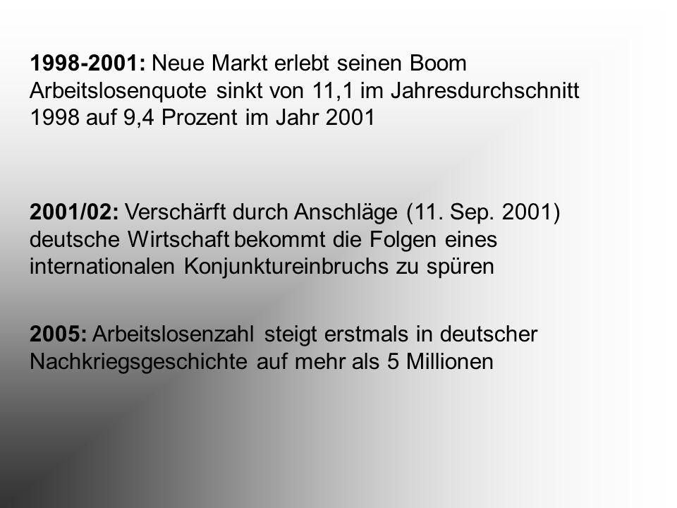 1998-2001: Neue Markt erlebt seinen Boom Arbeitslosenquote sinkt von 11,1 im Jahresdurchschnitt 1998 auf 9,4 Prozent im Jahr 2001 2001/02: Verschärft