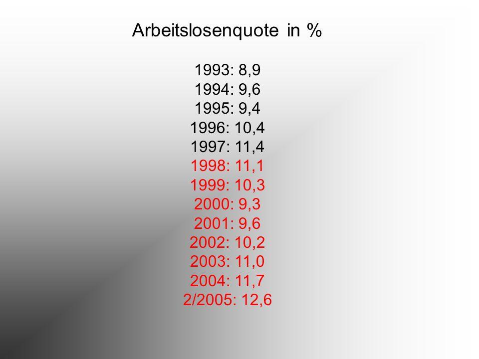 Arbeitslosenquote in % 1993: 8,9 1994: 9,6 1995: 9,4 1996: 10,4 1997: 11,4 1998: 11,1 1999: 10,3 2000: 9,3 2001: 9,6 2002: 10,2 2003: 11,0 2004: 11,7