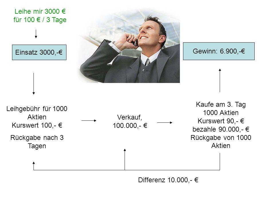 Einsatz 3000,- Leihgebühr für 1000 Aktien Kurswert 100,- Rückgabe nach 3 Tagen Verkauf, 100.000,- Kaufe am 3. Tag 1000 Aktien Kurswert 90,- bezahle 90