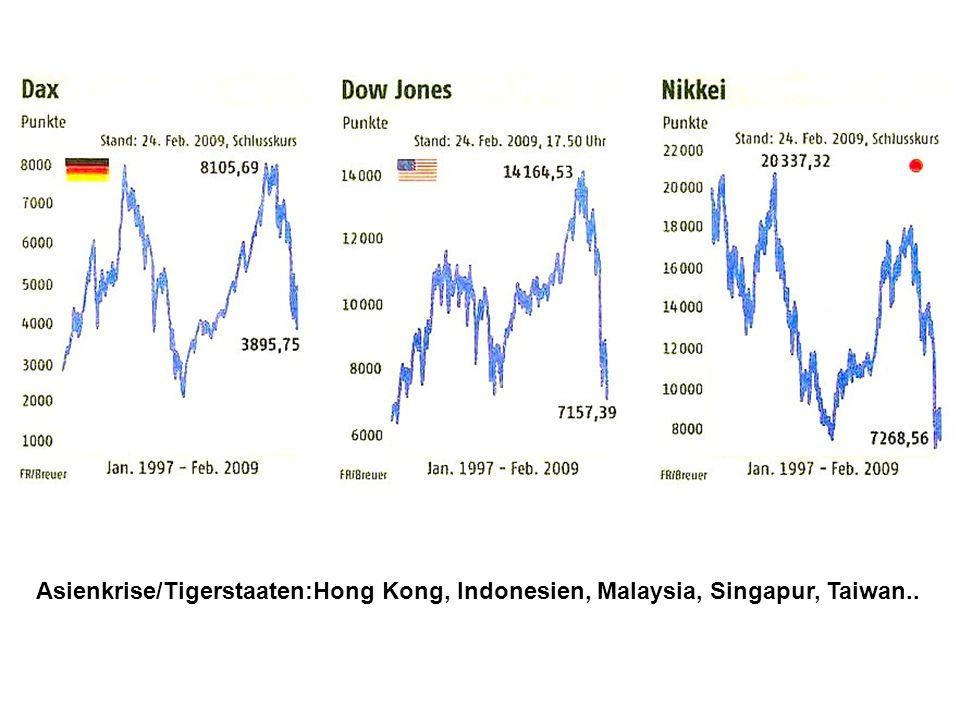 Asienkrise/Tigerstaaten:Hong Kong, Indonesien, Malaysia, Singapur, Taiwan..