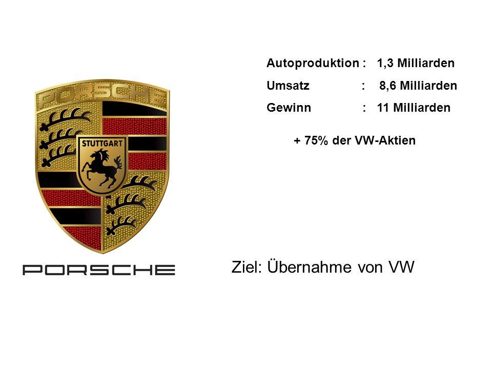 Autoproduktion : 1,3 Milliarden Umsatz : 8,6 Milliarden Gewinn : 11 Milliarden + 75% der VW-Aktien Ziel: Übernahme von VW