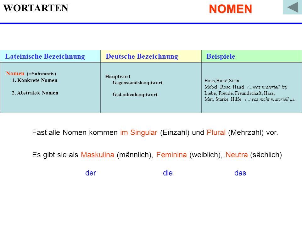 WORTARTEN Lateinische Bezeichnung Deutsche Bezeichnung Beispiele Nomen (= Substantiv) 1. Konkrete Nomen 2. Abstrakte Nomen Hauptwort Gegenstandshauptw