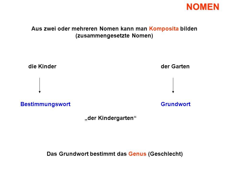 NOMEN Aus zwei oder mehreren Nomen kann man Komposita bilden (zusammengesetzte Nomen) die Kinderder Garten BestimmungswortGrundwort Das Grundwort best