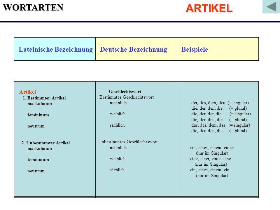 WORTARTEN Lateinische Bezeichnung Deutsche Bezeichnung Beispiele Artikel 1. Bestimmter Artikel maskulinum femininum neutrum 2. Unbestimmter Artikel ma