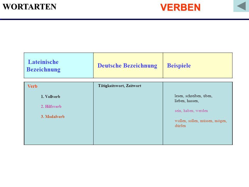 WORTARTEN Lateinische Bezeichnung Deutsche Bezeichnung Beispiele Verb 1. Vollverb 2. Hilfsverb 3. Modalverb Tätigkeitswort, Zeitwort lesen, schreiben,