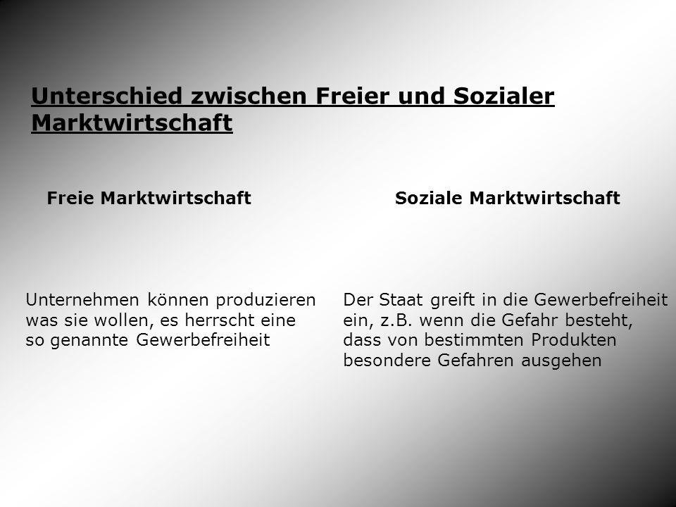 Unterschied zwischen Freier und Sozialer Marktwirtschaft Freie Marktwirtschaft Soziale Marktwirtschaft Unternehmen können produzieren was sie wollen,