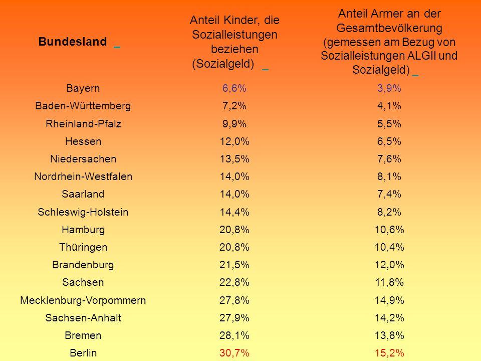 Bundesland Anteil Kinder, die Sozialleistungen beziehen (Sozialgeld) Anteil Armer an der Gesamtbevölkerung (gemessen am Bezug von Sozialleistungen ALG