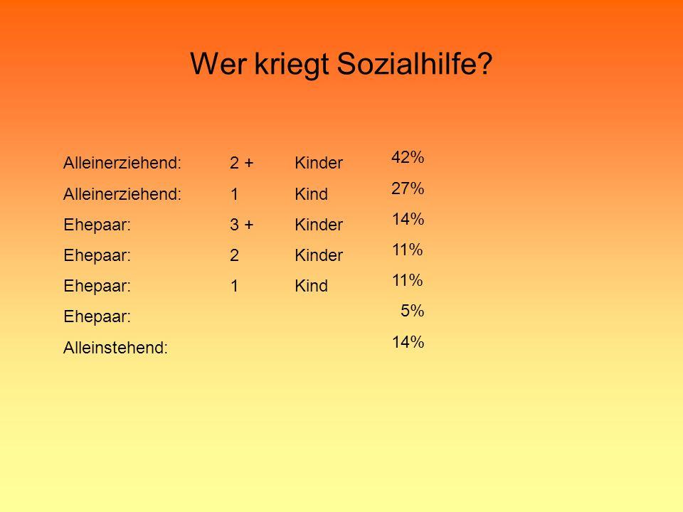 Wer kriegt Sozialhilfe? Alleinerziehend: Ehepaar: Alleinstehend: Kinder Kind Kinder Kind 2 + 1 3 + 2 1 42% 27% 14% 11% 5% 14%