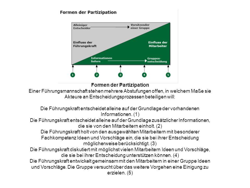 Formen der Partizipation Einer Führungsmannschaft stehen mehrere Abstufungen offen, in welchem Maße sie Akteure an Entscheidungsprozessen beteiligen w