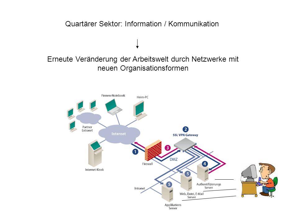 Quartärer Sektor: Information / Kommunikation Erneute Veränderung der Arbeitswelt durch Netzwerke mit neuen Organisationsformen