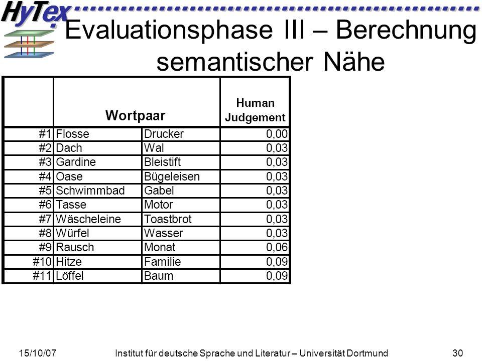 15/10/07Institut für deutsche Sprache und Literatur – Universität Dortmund30 Evaluationsphase III – Berechnung semantischer Nähe Wortpaar