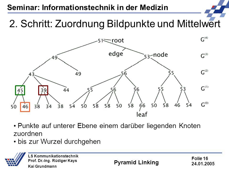 Seminar: Informationstechnik in der Medizin Folie 16 24.01.2005 LS Kommunikationstechnik Prof. Dr.-Ing. Rüdiger Kays Kai Grundmann Pyramid Linking 2.