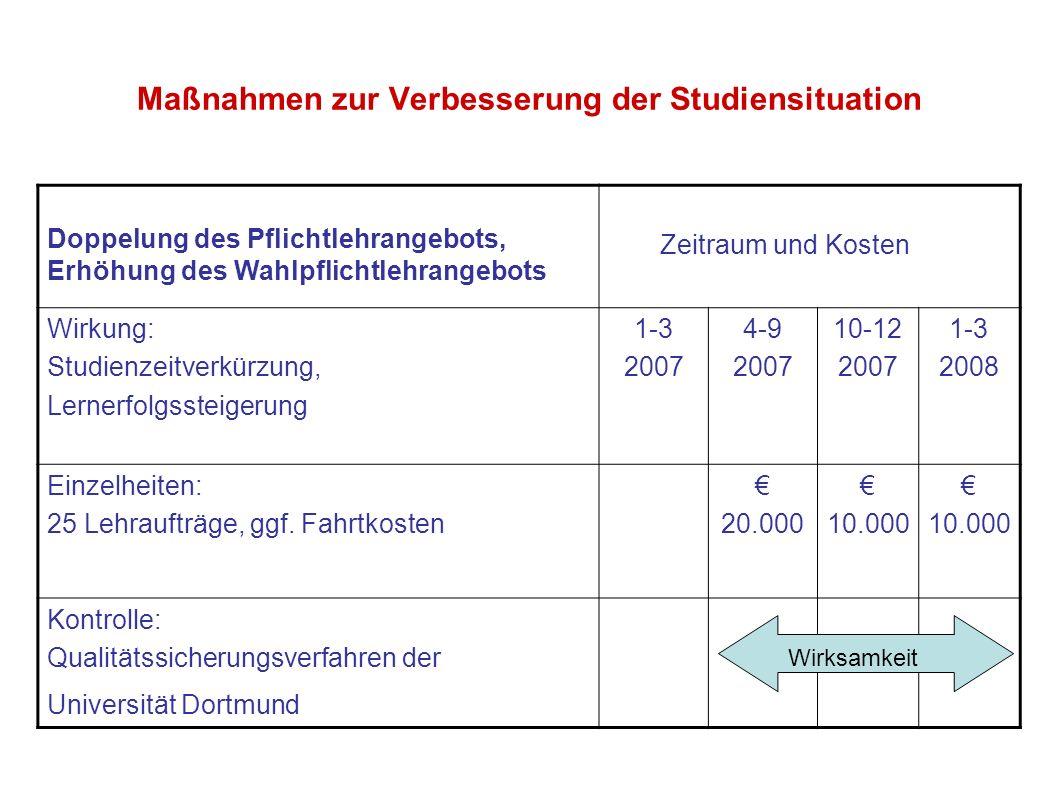 Maßnahmen zur Verbesserung der Studiensituation Doppelung des Pflichtlehrangebots, Erhöhung des Wahlpflichtlehrangebots Zeitraum und Kosten Wirkung: S