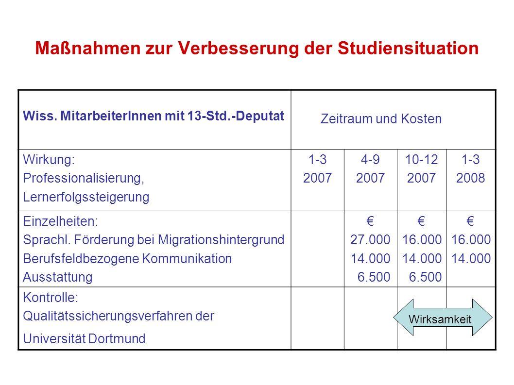 Maßnahmen zur Verbesserung der Studiensituation Wiss. MitarbeiterInnen mit 13-Std.-Deputat Zeitraum und Kosten Wirkung: Professionalisierung, Lernerfo