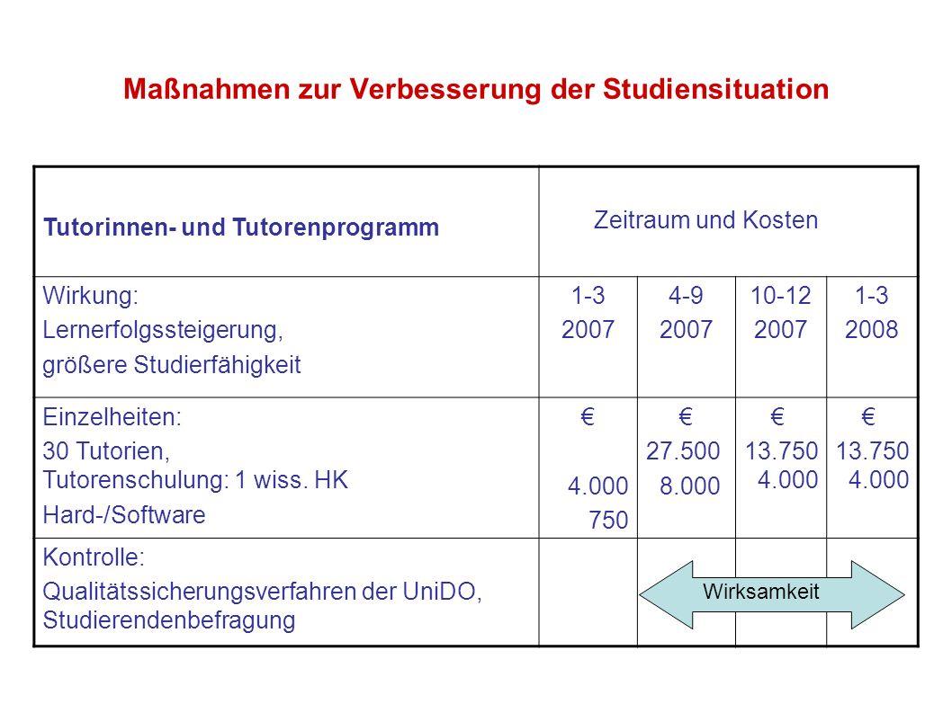 Maßnahmen zur Verbesserung der Studiensituation Tutorinnen- und Tutorenprogramm Zeitraum und Kosten Wirkung: Lernerfolgssteigerung, größere Studierfäh