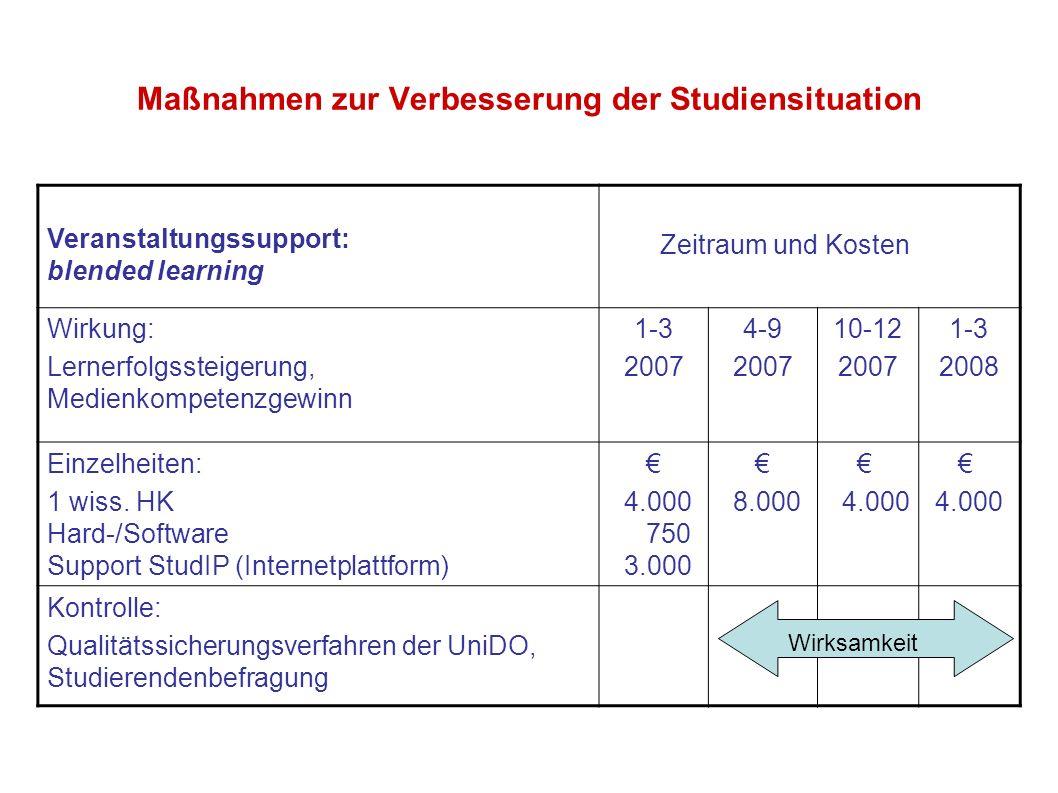 Maßnahmen zur Verbesserung der Studiensituation Veranstaltungssupport: blended learning Zeitraum und Kosten Wirkung: Lernerfolgssteigerung, Medienkomp