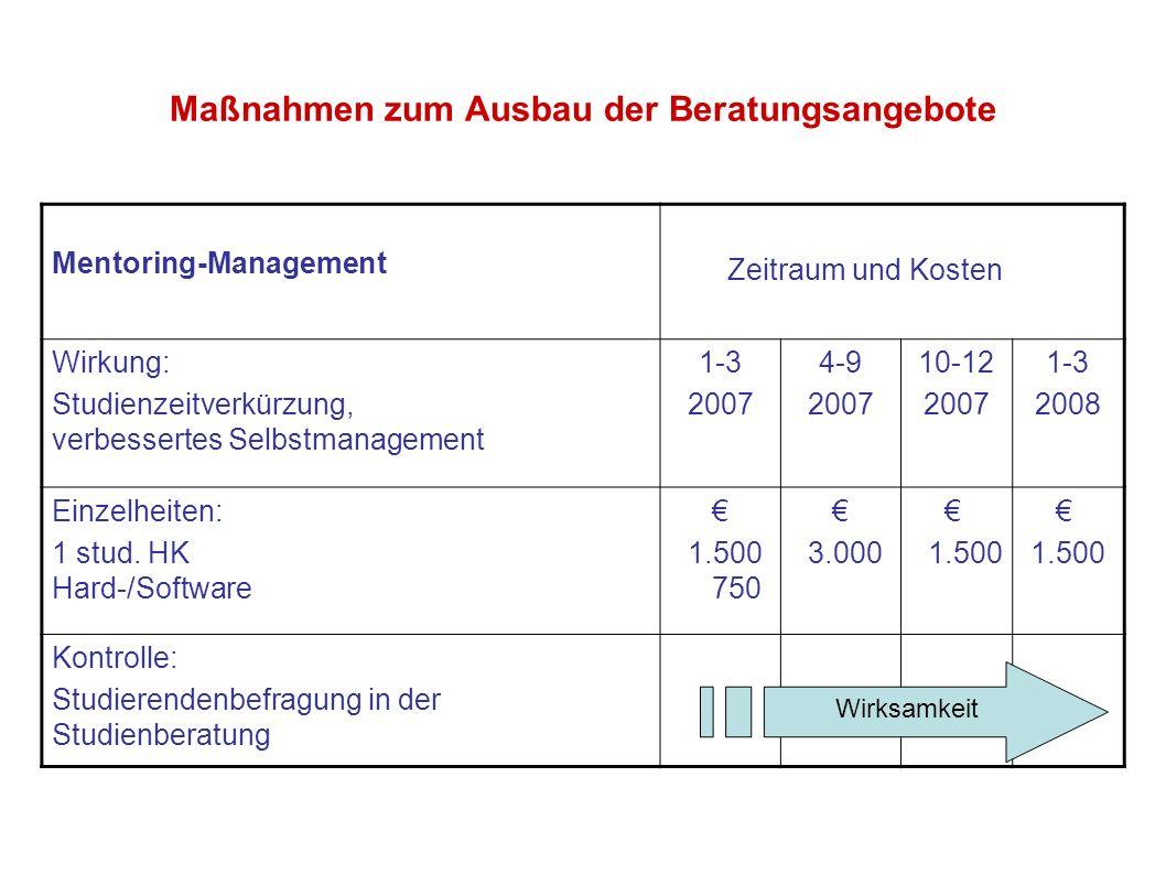 Maßnahmen zum Ausbau der Beratungsangebote Mentoring-Management Zeitraum und Kosten Wirkung: Studienzeitverkürzung, verbessertes Selbstmanagement 1-3
