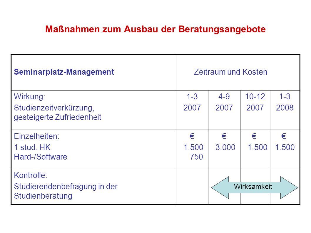 Maßnahmen zum Ausbau der Beratungsangebote Seminarplatz-Management Zeitraum und Kosten Wirkung: Studienzeitverkürzung, gesteigerte Zufriedenheit 1-3 2