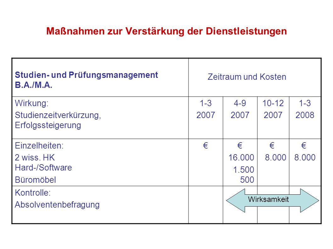 Maßnahmen zur Verstärkung der Dienstleistungen Studien- und Prüfungsmanagement B.A./M.A. Zeitraum und Kosten Wirkung: Studienzeitverkürzung, Erfolgsst