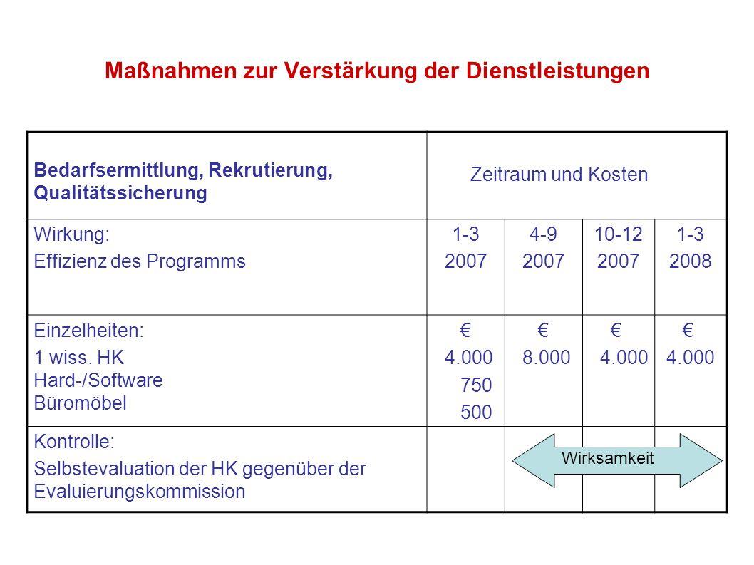Maßnahmen zur Verstärkung der Dienstleistungen Bedarfsermittlung, Rekrutierung, Qualitätssicherung Zeitraum und Kosten Wirkung: Effizienz des Programm