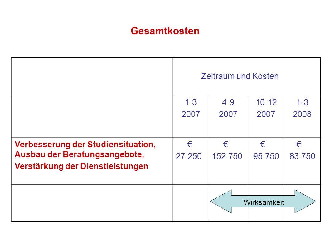 Gesamtkosten Zeitraum und Kosten 1-3 2007 4-9 2007 10-12 2007 1-3 2008 Verbesserung der Studiensituation, Ausbau der Beratungsangebote, Verstärkung de