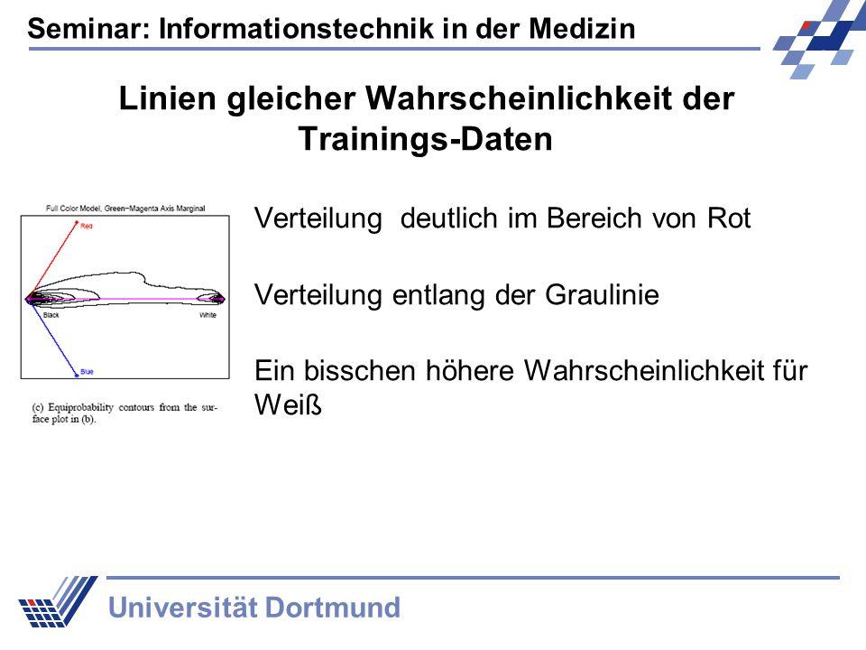Seminar: Informationstechnik in der Medizin Universität Dortmund Linien gleicher Wahrscheinlichkeit der Trainings-Daten Verteilung deutlich im Bereich von Rot Verteilung entlang der Graulinie Ein bisschen höhere Wahrscheinlichkeit für Weiß