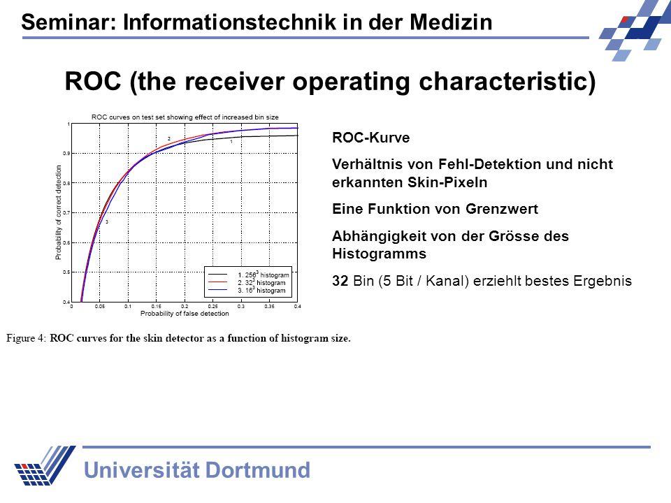 Seminar: Informationstechnik in der Medizin Universität Dortmund ROC (the receiver operating characteristic) ROC-Kurve Verhältnis von Fehl-Detektion und nicht erkannten Skin-Pixeln Eine Funktion von Grenzwert Abhängigkeit von der Grösse des Histogramms 32 Bin (5 Bit / Kanal) erziehlt bestes Ergebnis