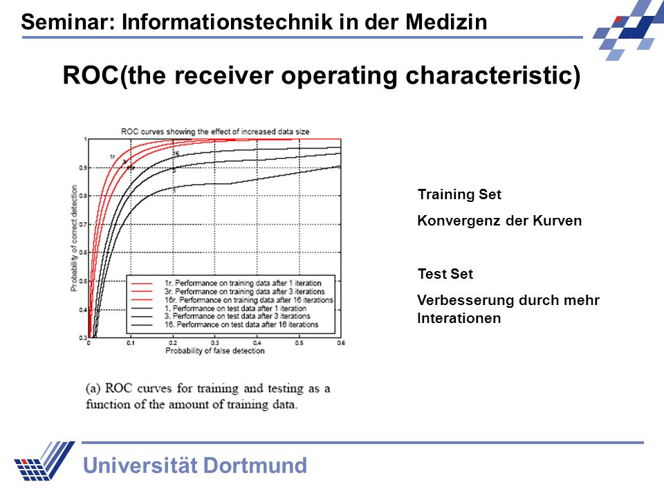 Seminar: Informationstechnik in der Medizin Universität Dortmund ROC(the receiver operating characteristic) Training Set Konvergenz der Kurven Test Set Verbesserung durch mehr Interationen