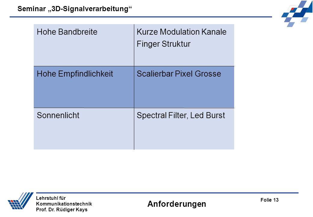 Seminar 3D-Signalverarbeitung Folie 13 Lehrstuhl für Kommunikationstechnik Prof. Dr. Rüdiger Kays Anforderungen Spectral Filter, Led BurstSonnenlicht