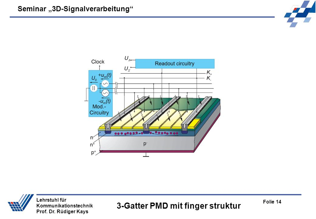 Seminar 3D-Signalverarbeitung Folie 14 Lehrstuhl für Kommunikationstechnik Prof. Dr. Rüdiger Kays 3-Gatter PMD mit finger struktur