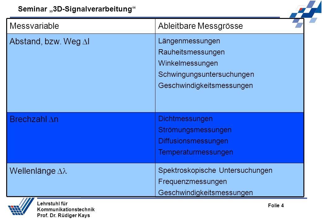 Seminar 3D-Signalverarbeitung Folie 4 Lehrstuhl für Kommunikationstechnik Prof. Dr. Rüdiger Kays Spektroskopische Untersuchungen Frequenzmessungen Ges